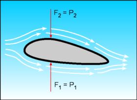aliran udara pada sayap pesawat
