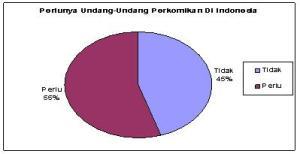 Diagram 4.4 Diagram Peerlunya Undang-Undang perkomikan