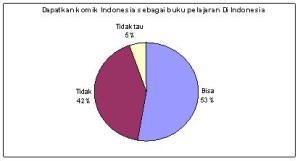 Diagram 4.5 Diagram komik Indonesia sebagai media komunikatif dalam pendidikanDiagram 4.5 Diagram komik Indonesia sebagai media komunikatif dalam pendidikan