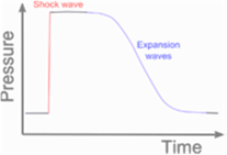 Grafik hubungan antara tekanan gelombang kejut dengan waktu